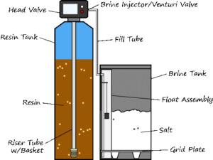 دستگاه سختی گیر رزینی
