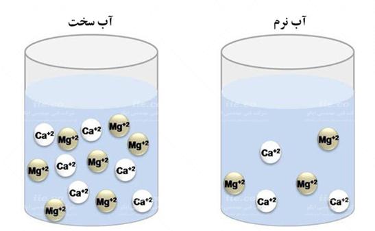 تفاوت آب سخت با آب نرم