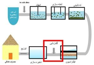 مراحل تصفیه آب در تصفیه خانه